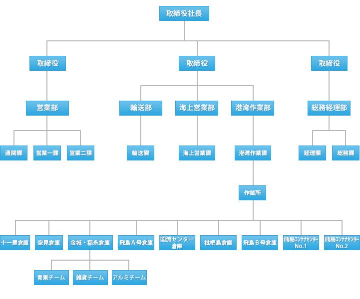 菱洋運輸組織図
